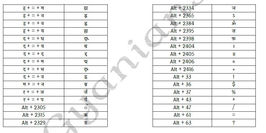 Remington Gail Mangal Font Typing Keyboard Chart code