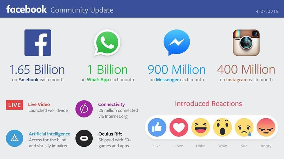 how facebook make money