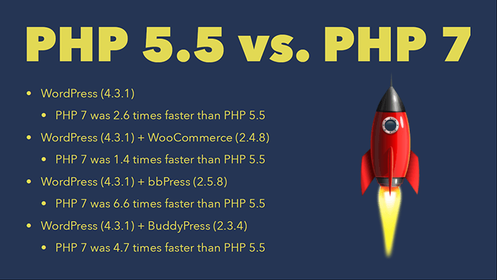 php-7-advantages-in-wordpress-php-5.5-vs-php-7