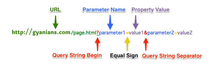 query-string-structure